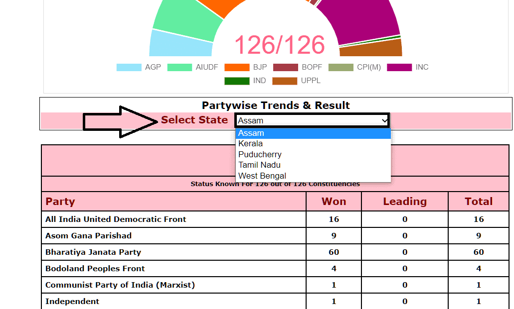 ELECTION RESULTS PORTAL