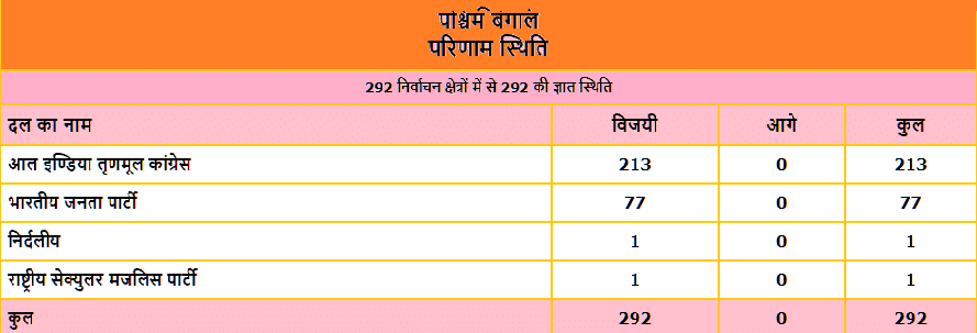 Election Results West Bangal