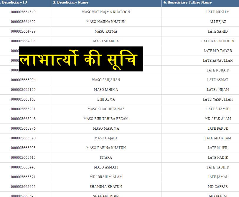 elabharthi District List
